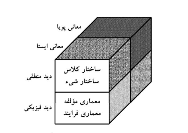 مدل شیء (the object model)