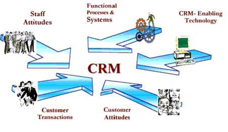 دانلود پاورپوینت مدیریت الكترونیكی روابط با مشتریان (e-CRM)