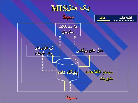 تهیه مدل کسب و کار برای سیستم MIS